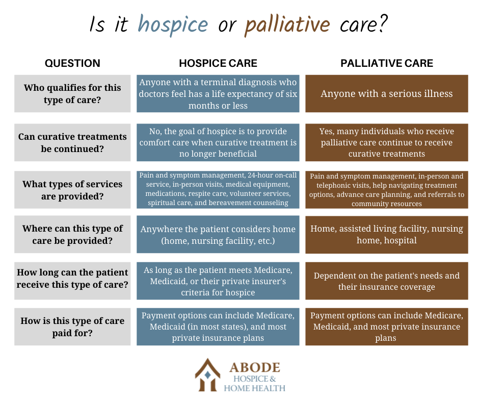 Hospice and Palliative Care - What's the Difference - Abode Hos & HH - Comparison chart